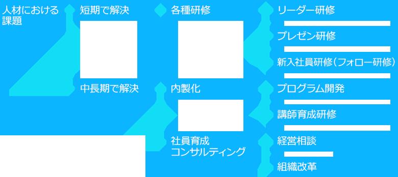 提供できるソリューションの図